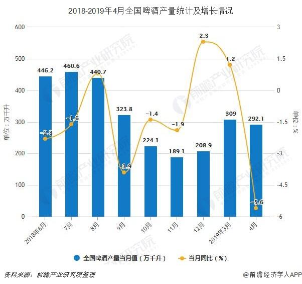 2018-2019年4月全国啤酒产量统计及增长情况