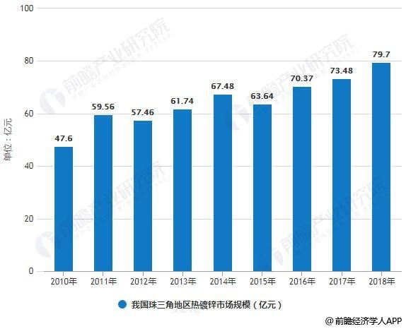 2010-2018年我国珠三角地区热镀锌市场规模统计情况及预测