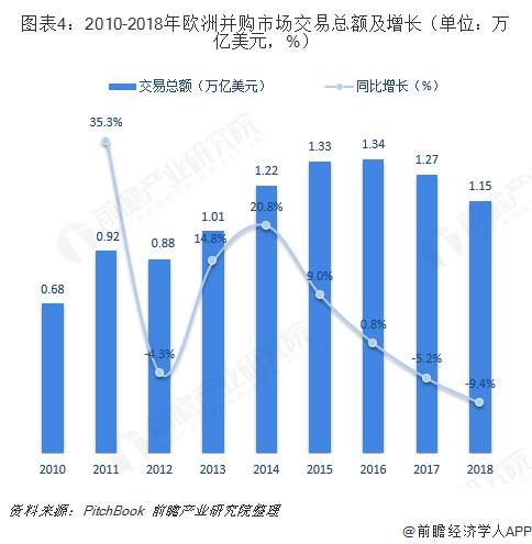 图表4:2010-2018年欧洲并购市场交易总额及增长(单位:万亿美元,%)