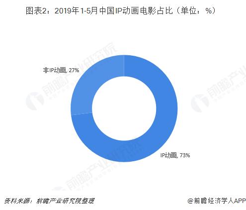 圖表2:2019年1-5月中國IP動畫電影占比(單位:%)