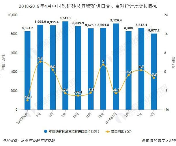 2018-2019年4月中国铁矿砂及其精矿进口量、金额统计及增长情况