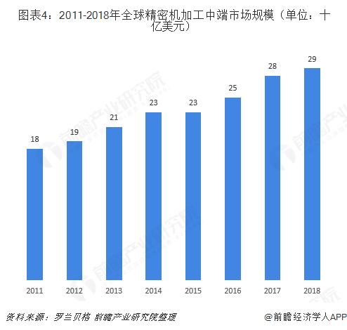 圖表4:2011-2018年全球精密機加工中端市場規模(單位:十億美元)