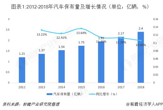 图表1:2012-2018年汽车保有量及增长情况(单位:亿辆,%)