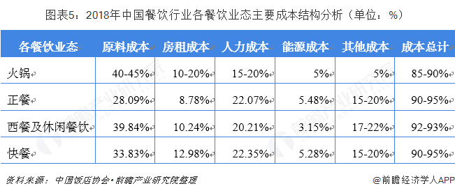 图表5:2018年中国餐饮行业各餐饮业态主要成本结构分析(单位:%)