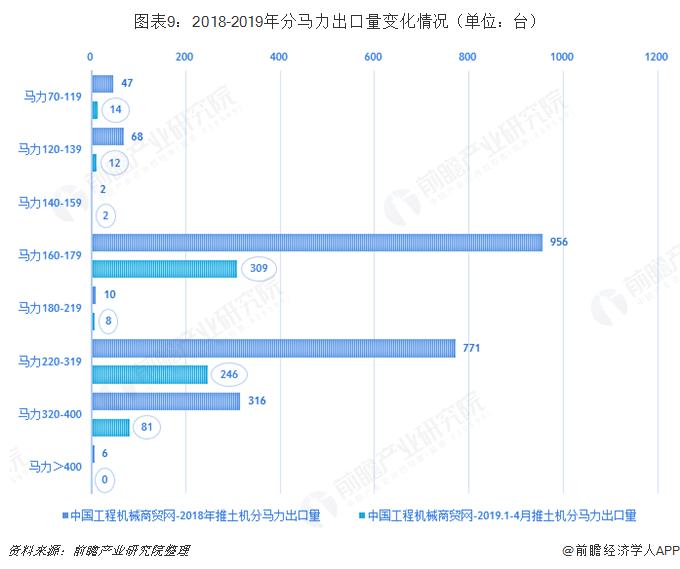 图表9:2018-2019年分马力出口量变化情况(单位:台)