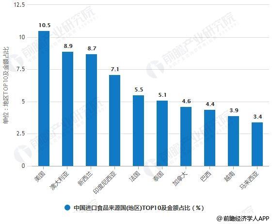 2017年中国进口食品来源国(地区)TOP10及金额占比统计情况
