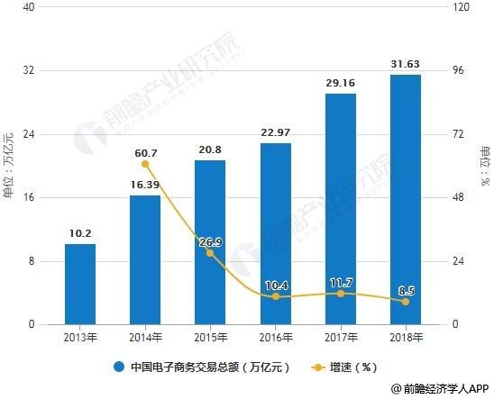 2013-2018年中国电子商务交易总额统计及增长情况