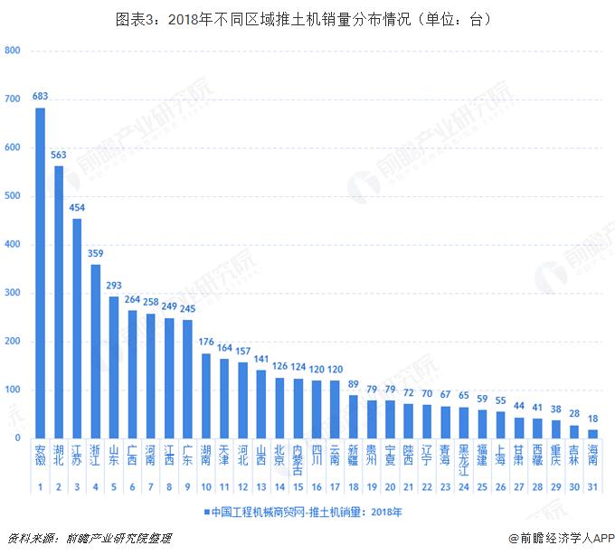 图表3:2018年不同区域推土机销量分布情况(单位:台)