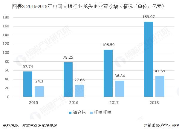 图表3:2015-2018年中国火锅行业龙头企业营收增长情况(单位:亿元)