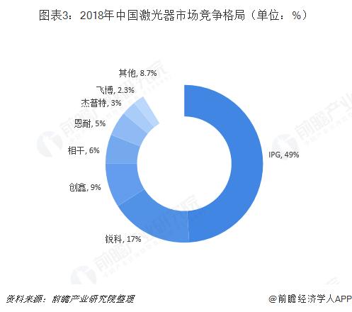 图表3:2018年中国激光器市场竞争格局(单位:%)