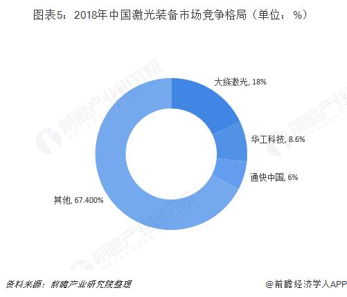 图表5:2018年中国激光装备市场竞争格局(单位:%)