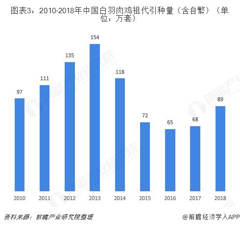图表3:2010-2018年中国白羽肉鸡祖代引种量(含自繁)(单位:万套)