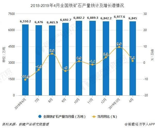 2018-2019年4月全国铁矿石产量统计及增长潜情况