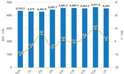 2019年前4月铁矿石行业市场分析:<em>产量</em>超2.65亿吨,进口量超3.4亿吨
