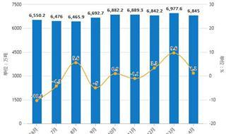 2019年前4月铁矿石行业市场分析:产量超2.65亿吨,进口量超3.4亿吨