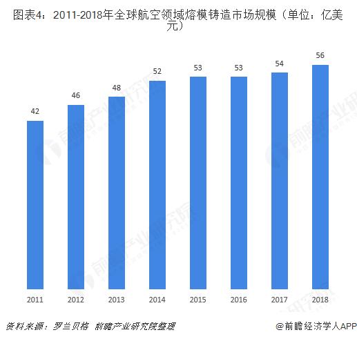 图表4:2011-2018年全球航空领域熔模铸造市场规模(单位:亿美元)