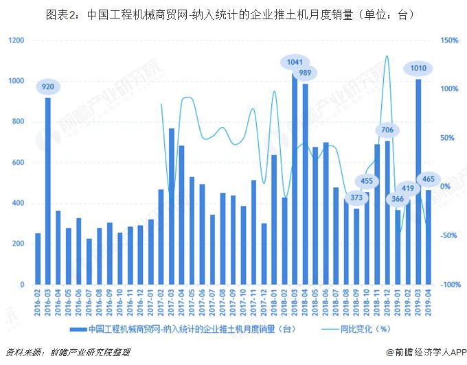 图表2:中国工程机械商贸网-纳入的企业推土机月度销量(单位:台)