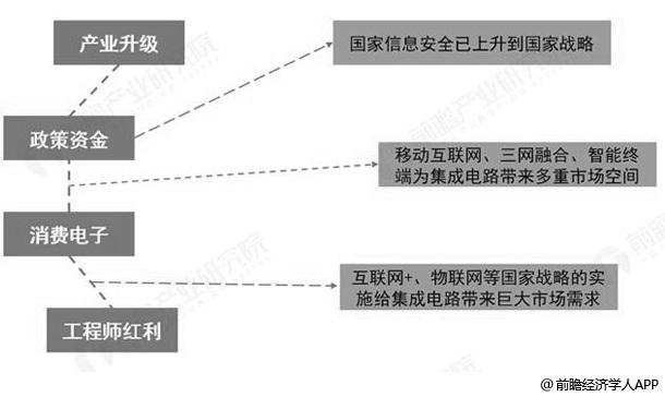 中国集成电路封装行业发展驱动因素分析情况