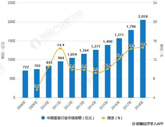 2008-2018年中国童装行业市场规模统计及增长情况预测