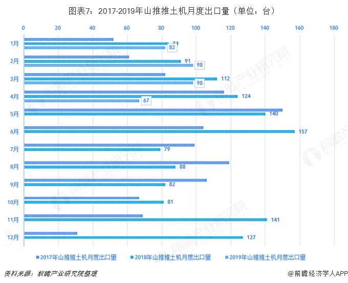 图表7:2017-2019年山推推土机月度出口量(单位:台)