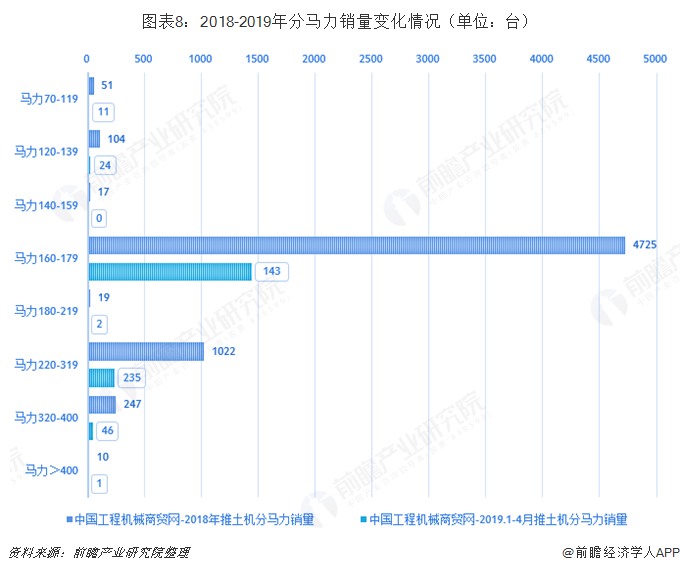 图表8:2018-2019年分马力销量变化情况(单位:台)