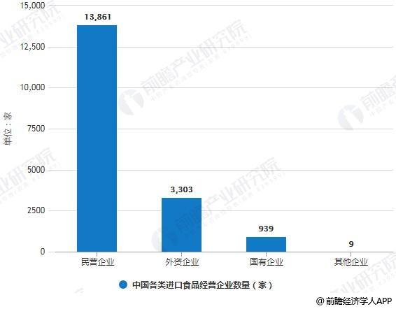2017年中国各类进口食品经营企业数量统计情况