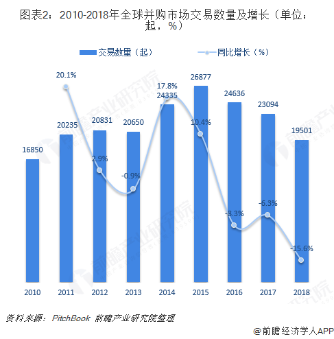 图表2:2010-2018年全球并购市场交易数量及增长(单位:起,%)