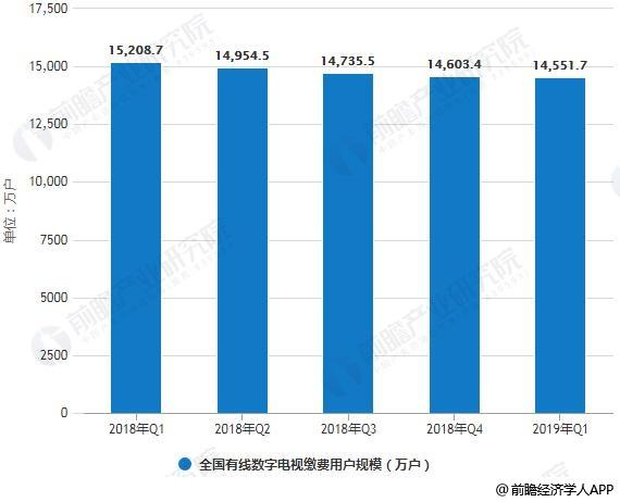 2018-2019年Q1全国有线数字电视缴费用户规模统计计情况