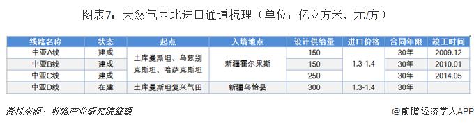 图表7:天然气西北进口通道梳理(单位:亿立方米,元/方)