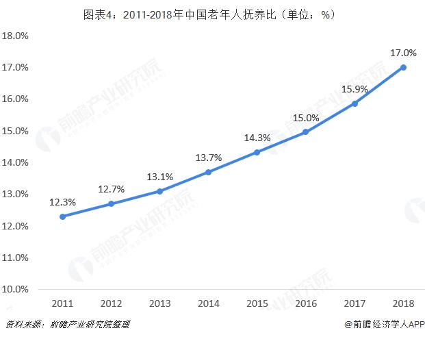 图表4:2011-2018年中国老年人抚养比(单位:%)
