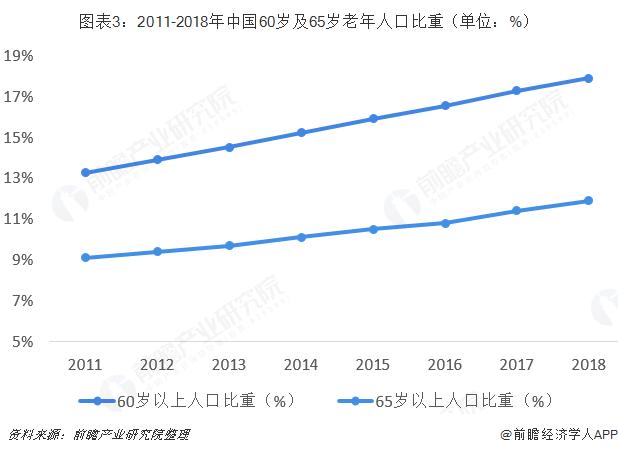 图表3:2011-2018年中国60岁及65岁老年人口比重(单位:%)