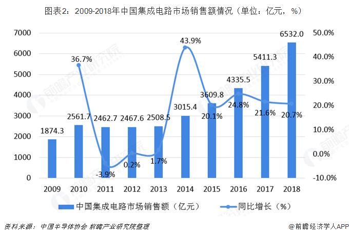 图表2:2009-2018年中国集成电路市场销售额情况(单位:亿元,%)