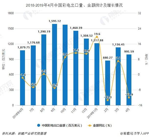 2018-2019年4月中国彩电出口量、金额统计及增长情况