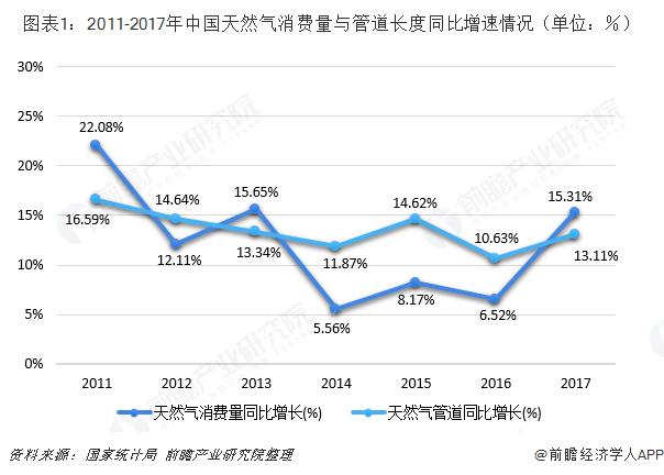 图表1:2011-2017年中国天然气消费量与管道长度同比增速情况(单位:%)