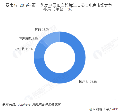 图表4:2019年第一季度中国独立跨境进口零售电商市场竞争格局(单位:%)