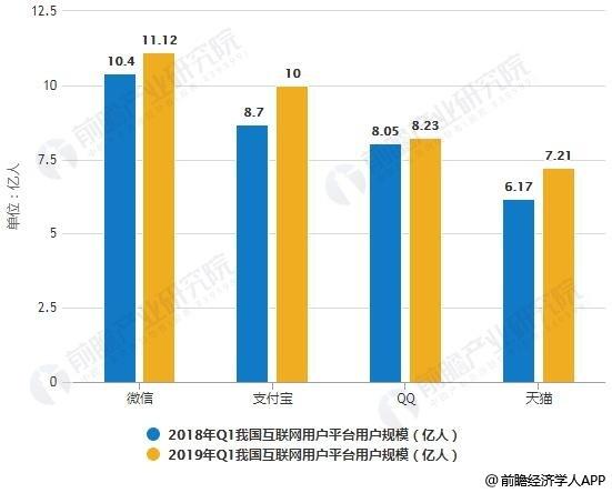 2018-2019年Q1我国互联网用户平台用户规模统计情况