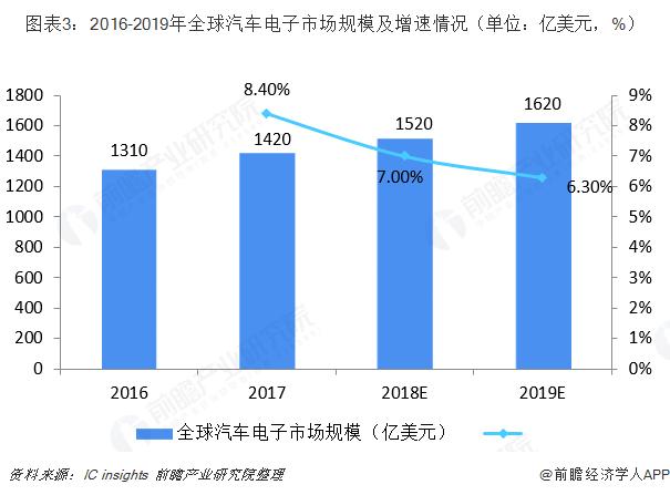 图表3:2016-2019年全球汽车电子市场规模及增速情况(单位:亿美元,%)
