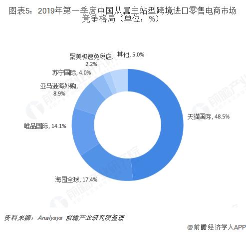 图表5:2019年第一季度中国从属主站型跨境进口零售电商市场竞争格局(单位:%)