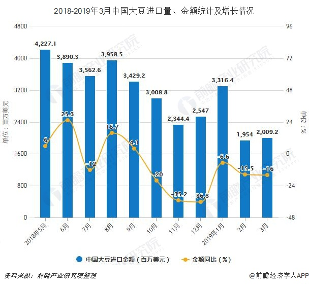 2018-2019年3月中国大豆进口量、金额统计及增长情况