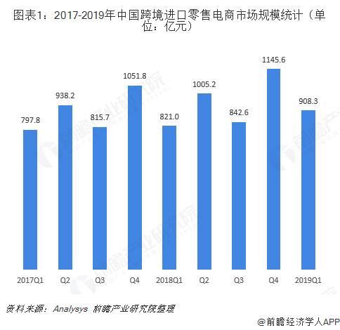 图表1:2017-2019年中国跨境进口零售电商市场规模统计(单位:亿元)