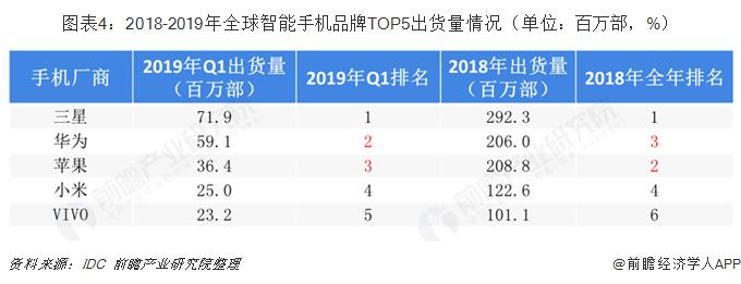 图表4:2018-2019年全球智能手机品牌TOP5出货量情况(单位:百万部,%)