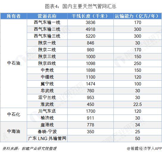 图表4:国内主要天然气管网汇总