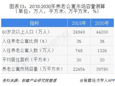 图表13:2018-2030年养老公寓市场容量测算(单位:万人,平方米、万平方米,%)