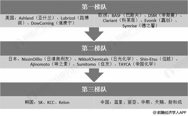 我国化妆品市场原材料供应商梯队分析情况