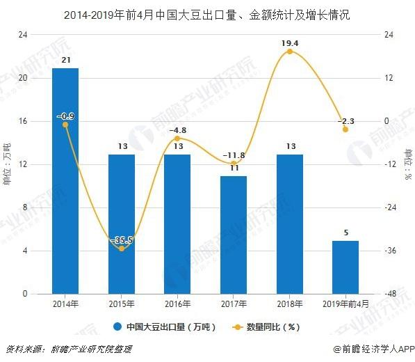2014-2019年前4月中国大豆出口量、金额统计及增长情况