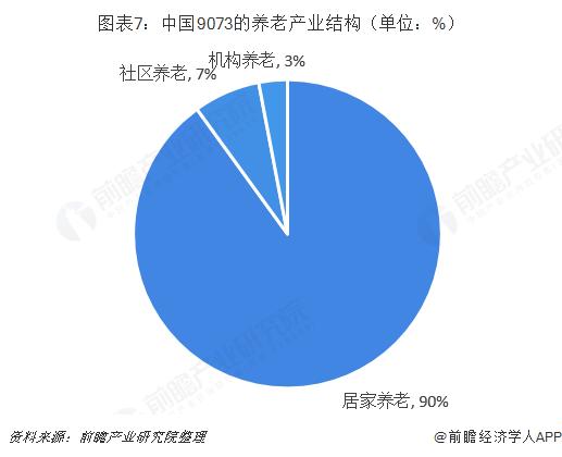 图表7:中国9073的养老产业结构(单位:%)