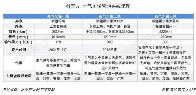 图表5:西气东输管道系统梳理