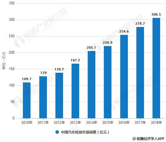 2010-2018年中国汽车检测市场规模统计情况