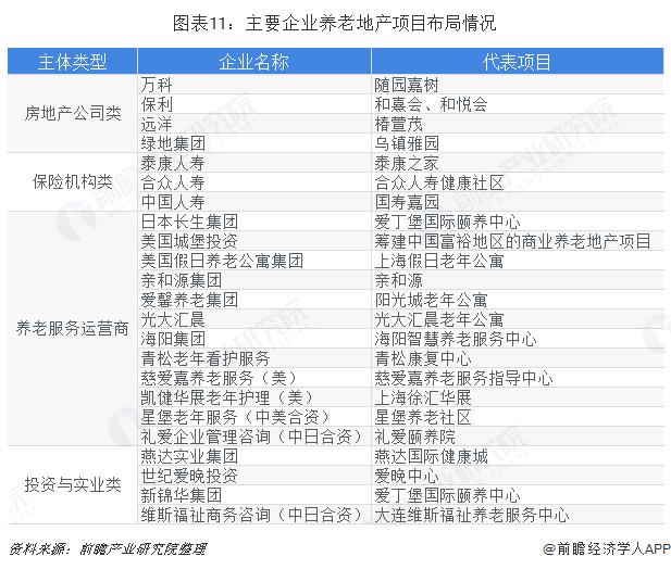 图表11:主要企业养老地产项目布局情况