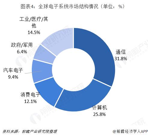 图表4:全球电子系统市场结构情况(单位:%)